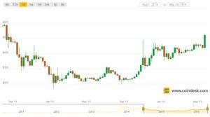 Bitcoin-Prezzo