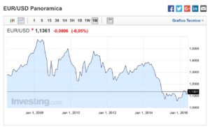 Forex-Trading-Grafico